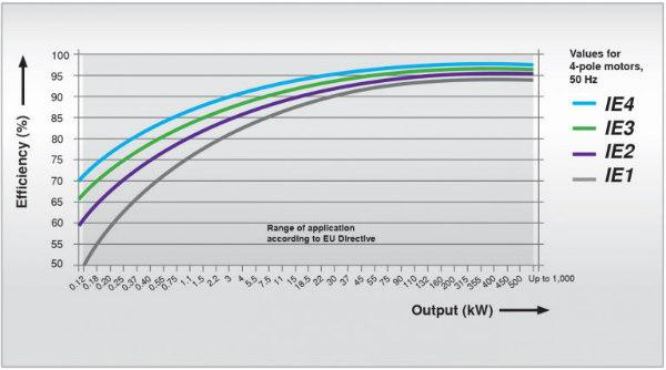 Gráfico de eficiencia de motores eléctricos según normas IE1, IE2, IE3 y IE4